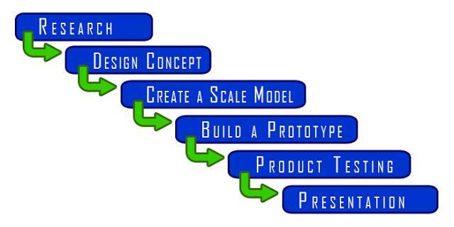 Steps for designing furniture