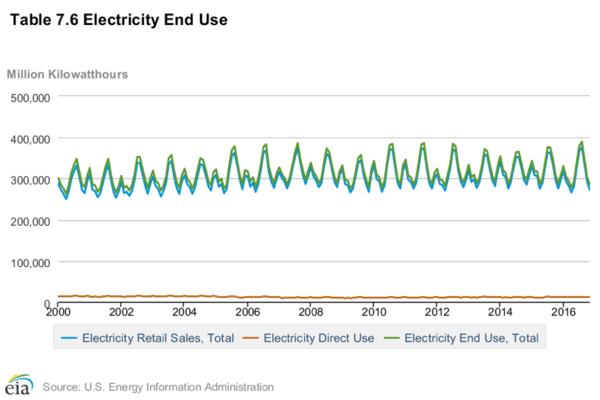 Chart: US EIA Electricity End Use