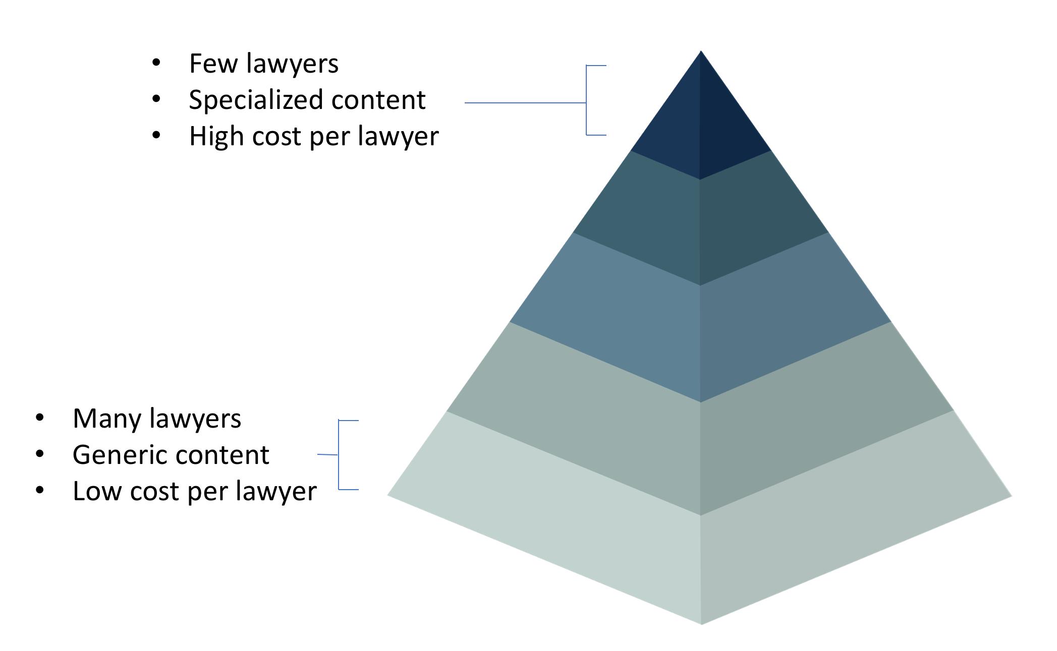 Business acumen pyramid left