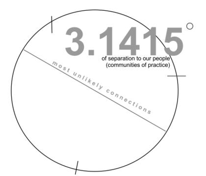 Pi%20degrees