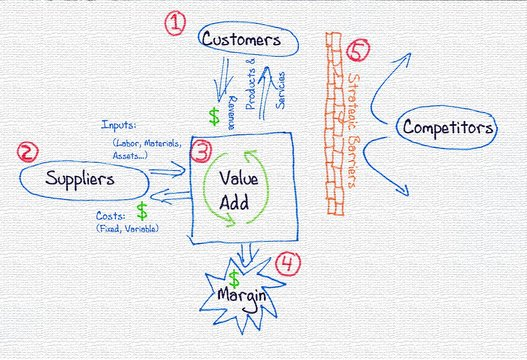 Business-model-napkin-715459