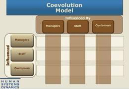 Coevollution