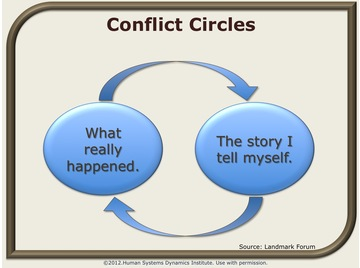 Conflict circles.wiki
