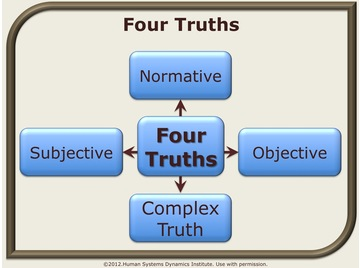 Four truths.wiki