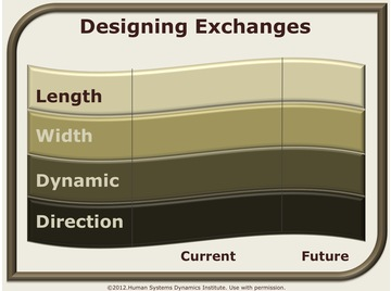 Designing exchanges.wiki