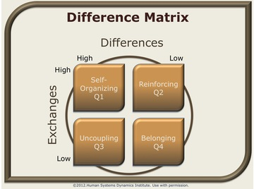 Difference matrix.wikki