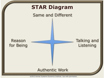 Star diagram.wiki.