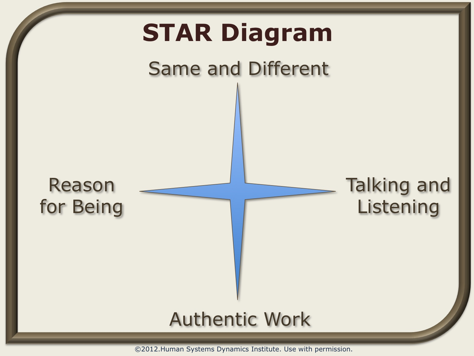Star star diagram ccuart Gallery
