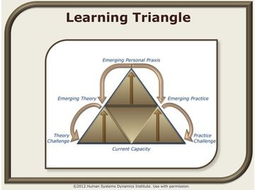 Learning triangle.wiki