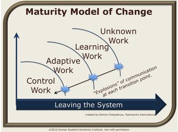 Maturity model.wiki