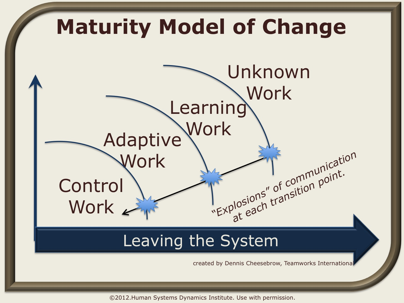 soft systems models of change Soft systems methodology – an introduction, jesper simonsen 4 focus in stage 1 and 2 is recommended to be on relatively stable (slow-to- change) structures and on continuously-changing processes and the rela-.