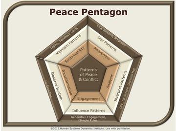 Peace pentagon.wiki