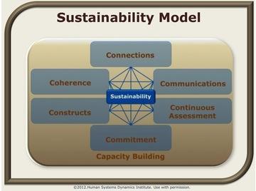 Sustainability.wiki