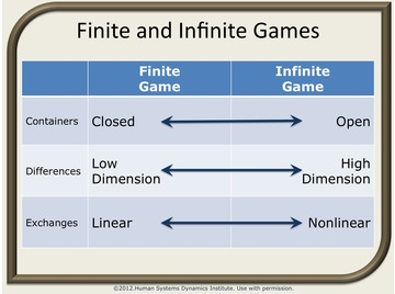 Finite and infinite games.2