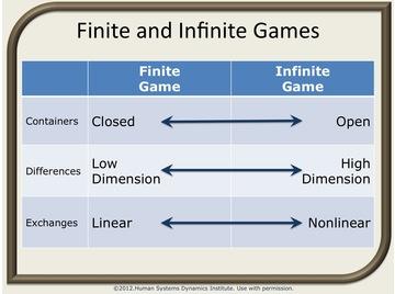 Finite and infinite games.2