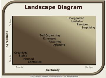 Landscape diagram.wiki