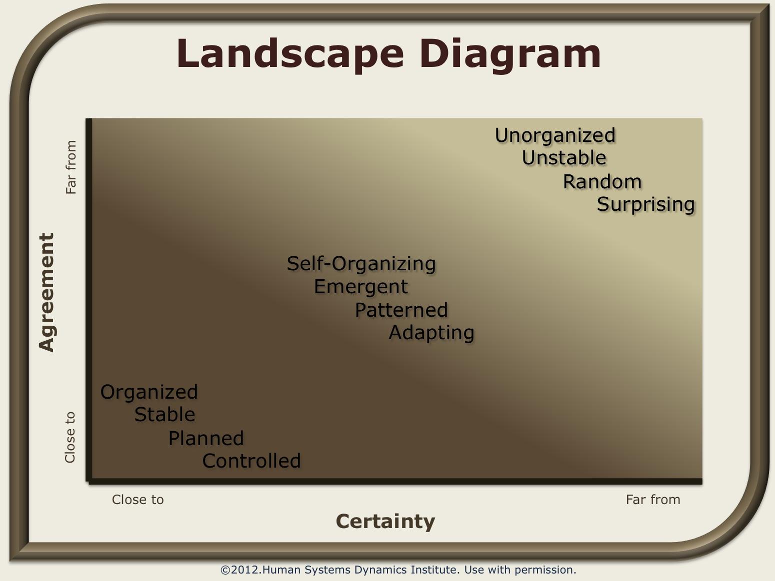 landscape_diagram.wiki.jpg?1344373632