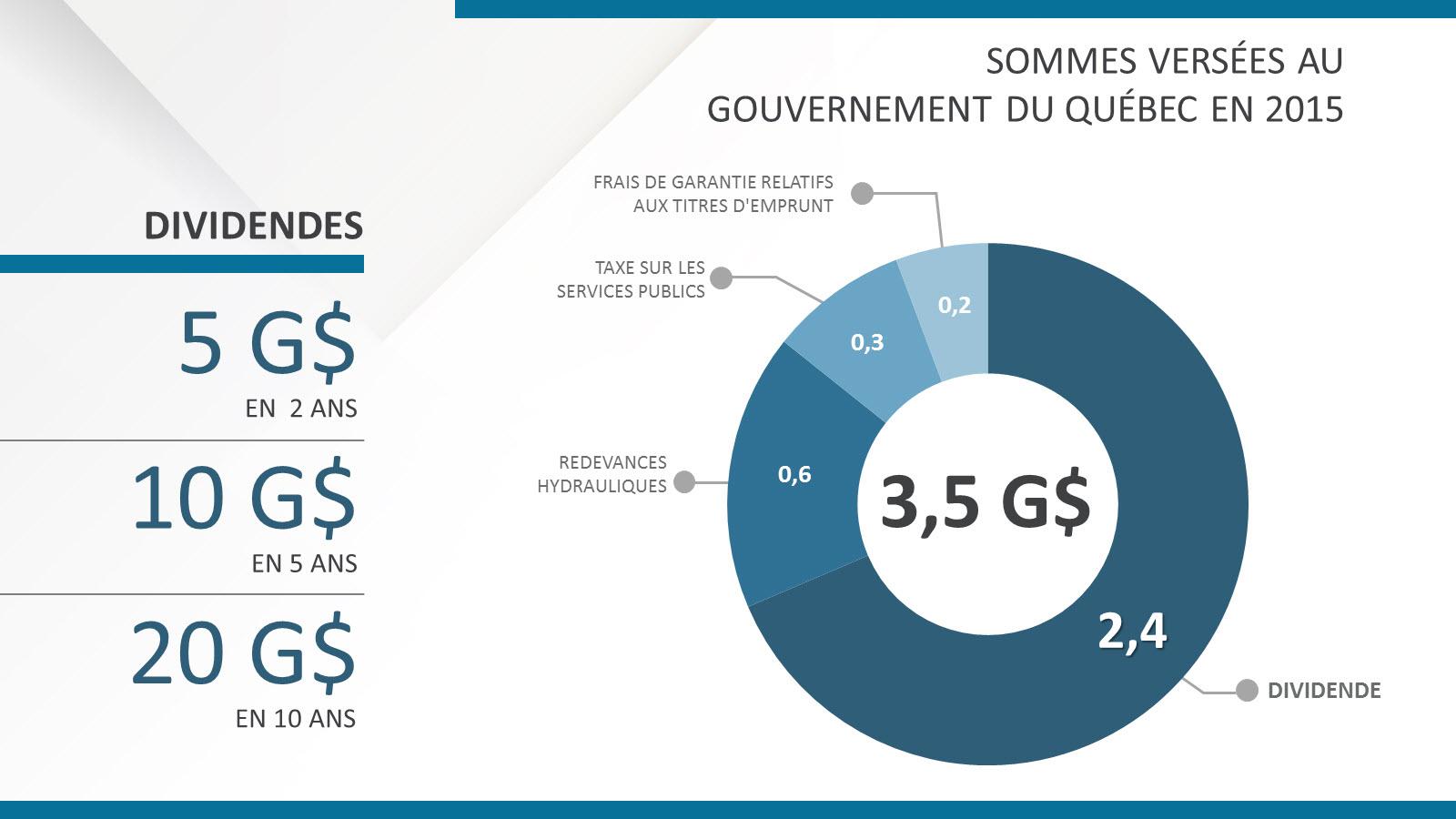 Dividendes Hydro-Québec