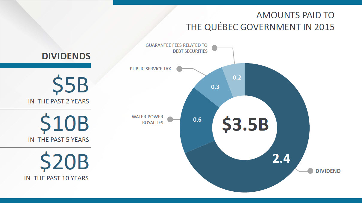 Hydro-Québec Dividends