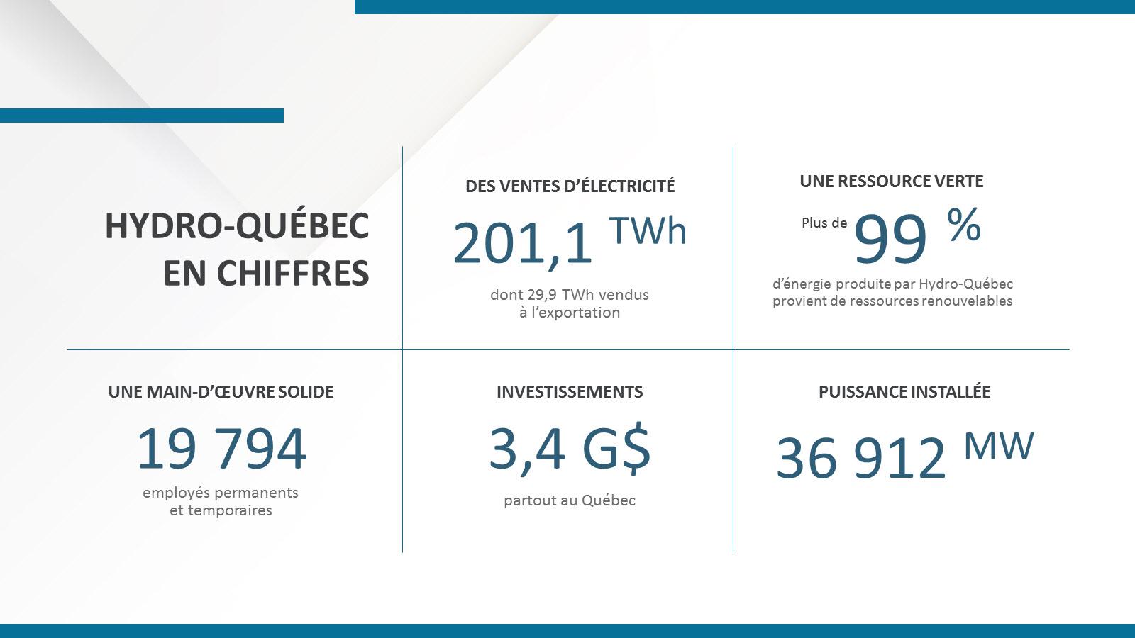 Hydro-Québec en chiffres