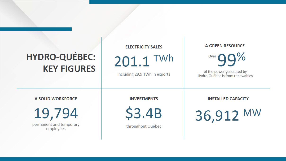 Hydro-Québec key figures 2015