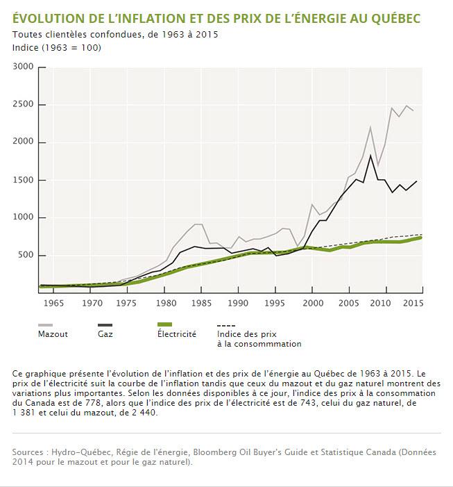 indice des prix a la consommation historique