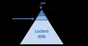 pirámide de participación