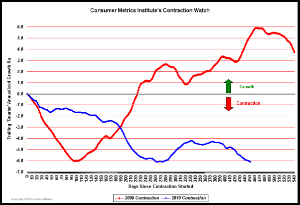 Consumer Metric Institute 2008 vs 2010 contraction chart (as of 2011-04-13)