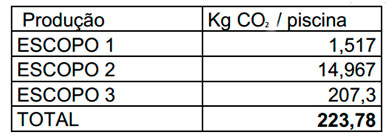 Tabela 01 - Total de emissão de dióxido de carbono (CO2)em PRFV