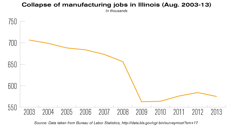manufacturing jobs in illinois