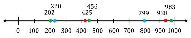2.nbt.4_number_line__bfe0aab1c5e24ce9c4a7b2292b37c96d