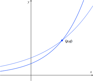 Graph_of_two_exponen_48b277e9fd77c0a9d0711ecae2300d9c