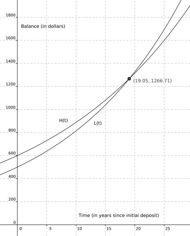 Comparingexponential_1ee2d64681bfcce7c1de852861166298