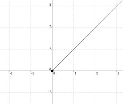 Graphsofcompositions_c326e80d7ae755b862f3c7c86683f765