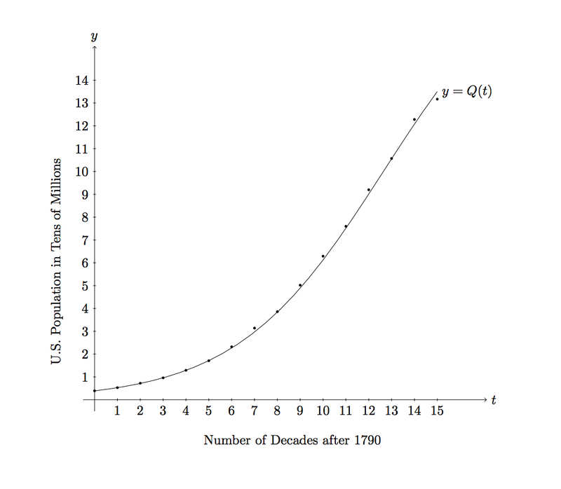 Population_curve_abbc6f784d719019733e4c24fbf11d50