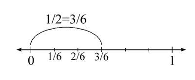 Number_line_4dcf68261b5fce70f272043ac2833c9e