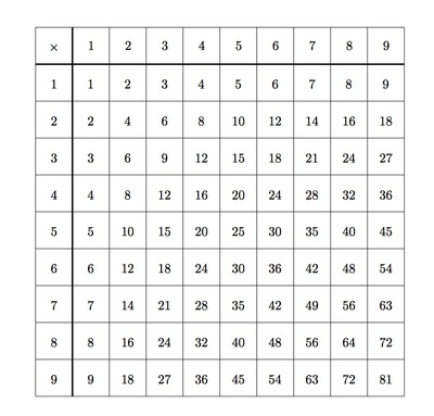 9 multiplication table