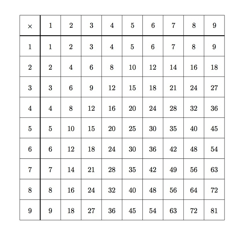 Illustrative mathematics for 9 tables multiplication