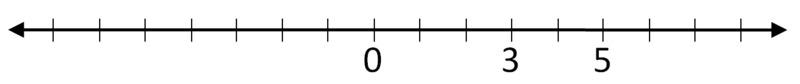 Numberline_0ac005f50f624fc5dc8f15b0fb5ac905
