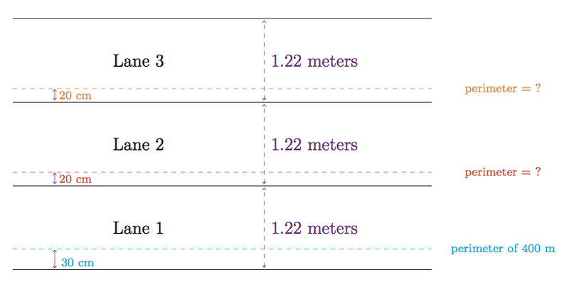 High School Track Dimensions The perimeter of the track