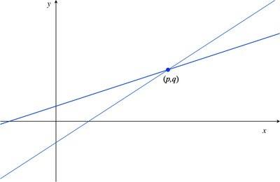Fle_linear_functions_0d3d49d074850ad27425d79ec64014c2
