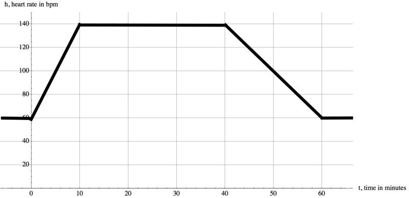 Heart Beat Per Min Chart Ibovnathandedecker