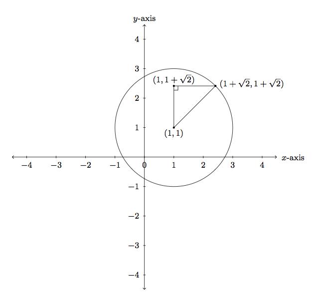 circle equation