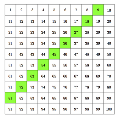 Illustrative mathematics for Multiples de 6