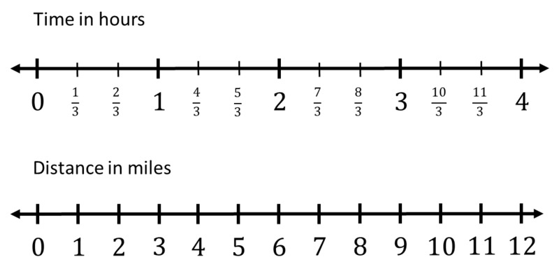 Dopuble_number_line_92bc5a230f0e6ac48c7ace6eacca0c08
