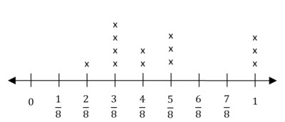 math worksheet : illustrative mathematics : Fraction Line Plot Worksheets