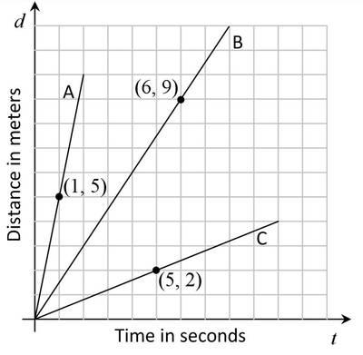 Graph_d1f0ee3cf1f9b322145ea34e1060cdea