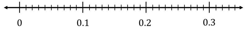 Number_line_a6e49e30fc802fd50a93e184c3dbee99