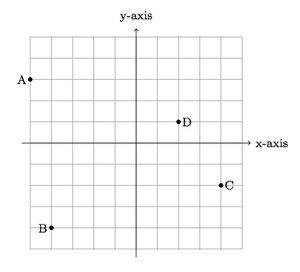Worksheets by Math Crush: Graphing,Coordinate Plane | coordinate ...