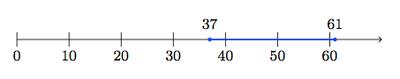 Shaded Number Line Number Line Below Note